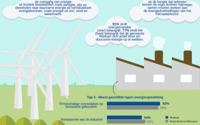 Dit is hoe inwoners denken over de energietransitie